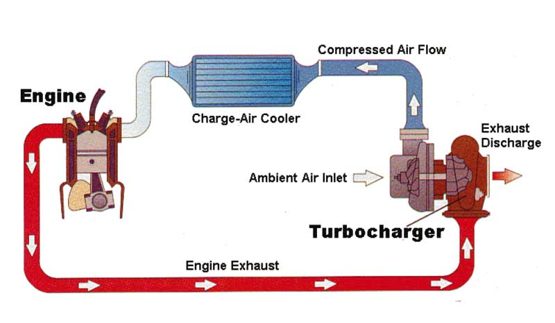 How Does A Supercharger Work